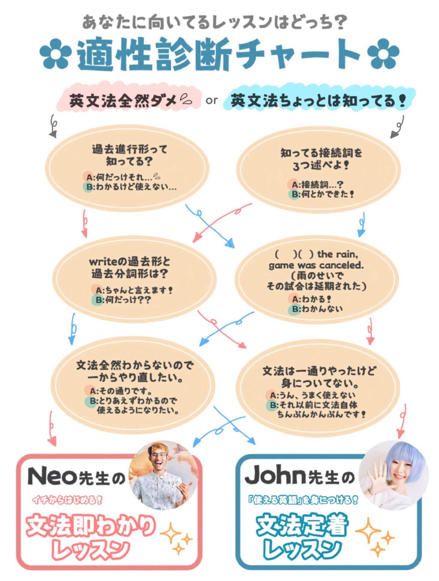 適性診断チャート